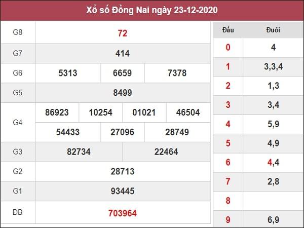 Dự đoán xổ số Đồng Nai 30/12/2020