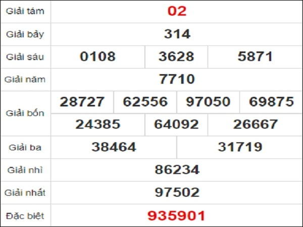 Quay thử kết quả xổ số Đồng Nai 30/12/2020