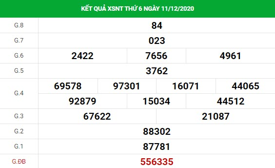 dự đoán xổ sốNinh Thuận18/12