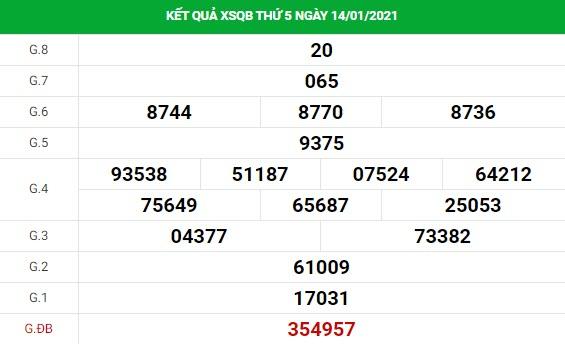 Dự đoán kết quả XS Quảng Bình Vip ngày 21/01/2021