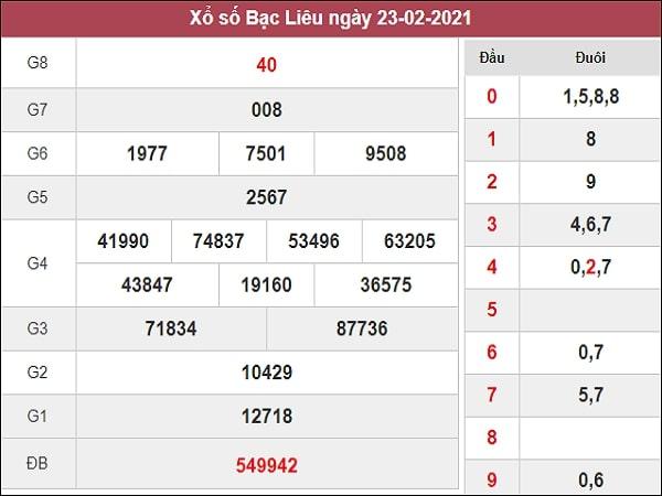 Dự đoán XSBL 02/03/2021