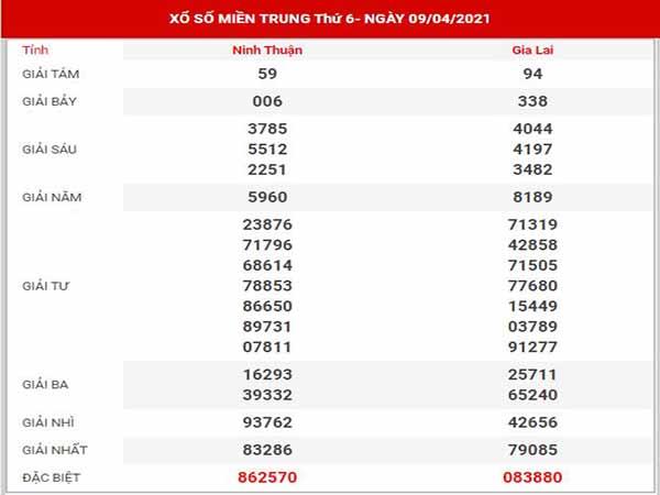 Dự đoán XSMT ngày 16/4/2021 - Thống kê kết quả SXMT thứ 6 hôm nay