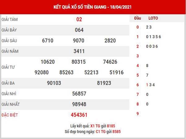 Dự đoán XSTG ngày 25/4/2021 - Dự đoán đài xổ số Tiền Giang chủ nhật