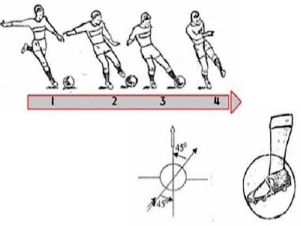 Cách sút bóng mạnh bằng má trong chuẩn kỹ thuật nhất