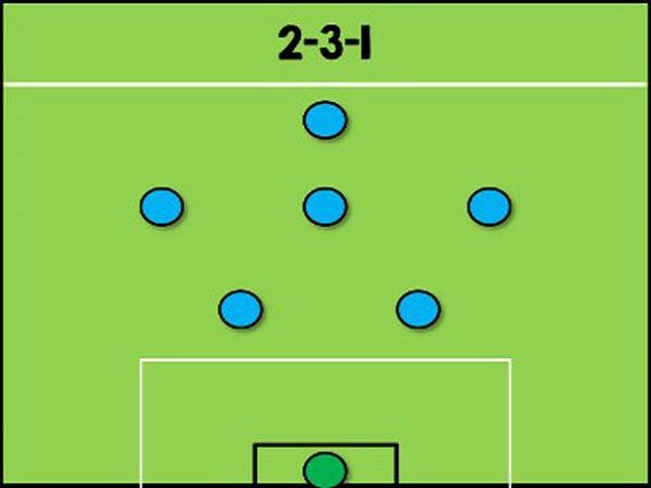 Top 3 sơ đồ bóng đá 7 người hiệu quả dành cho mọi đội bóng