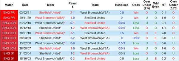 Tỷ lệ kèo bóng đá giữa West Brom vs Sheffield Utd