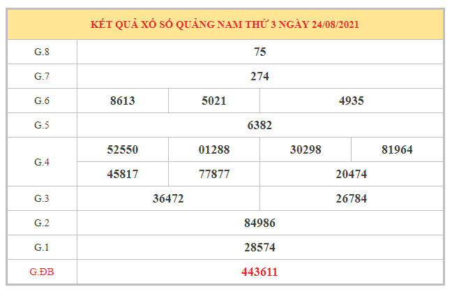 Dự đoán XSQNM ngày 31/8/2021 dựa trên kết quả kì trước