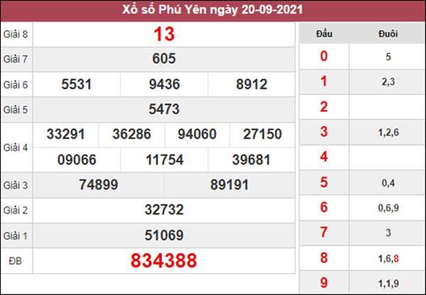 Dự đoán SXPY 27/9/2021 thứ 2 chốt số đẹp giờ vàng
