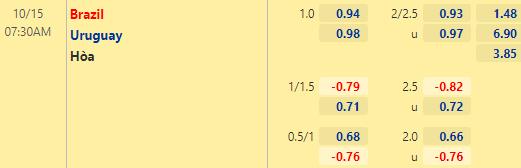 Tỷ lệ kèo giữa Brazil vs Uruguay